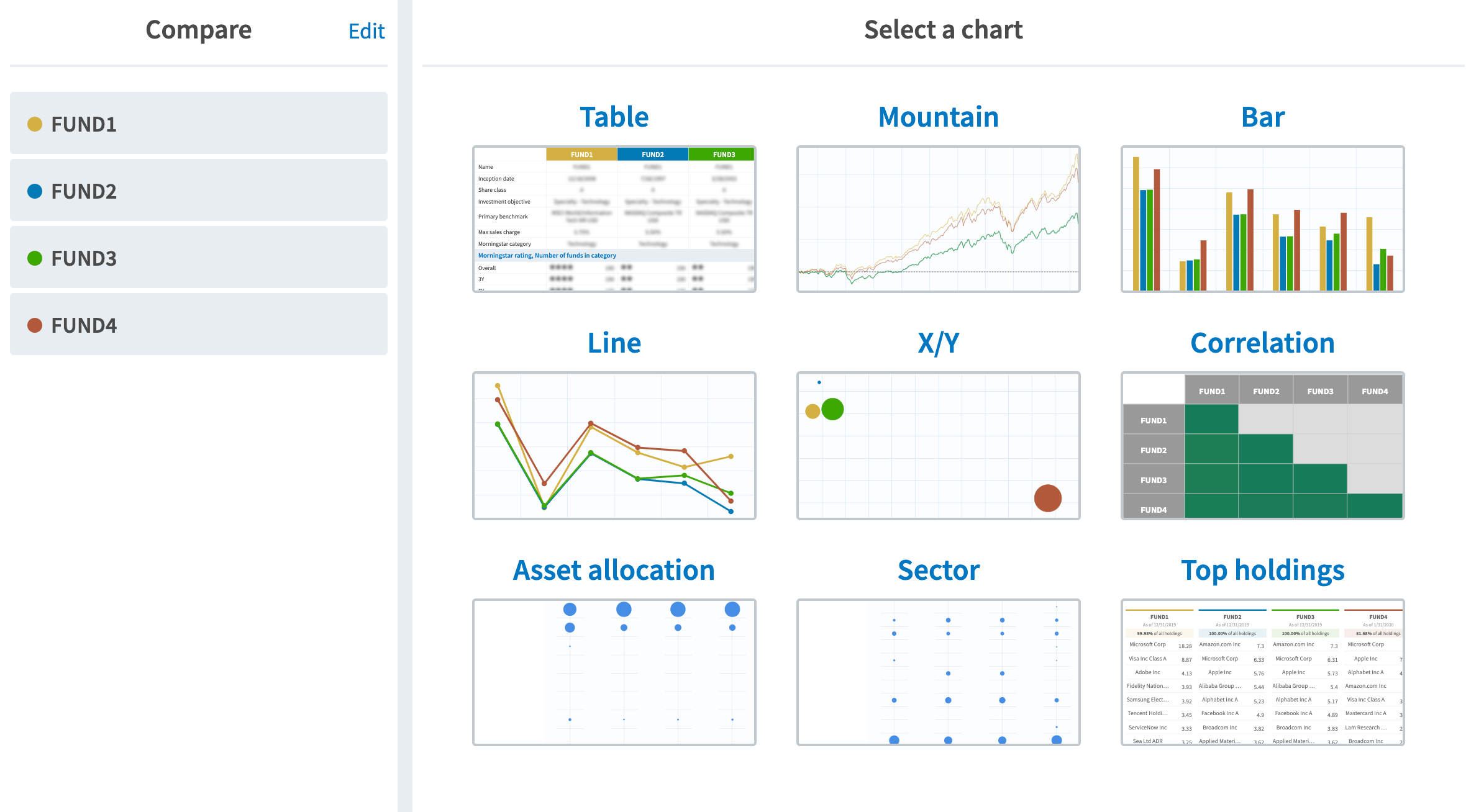 Select a Chart - Table, Mountain, Bar, Line, X/Y, Correlation, Asset Allocation, Sector, Top Holdings